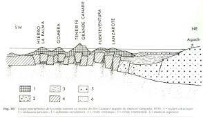 volcanisme canarien